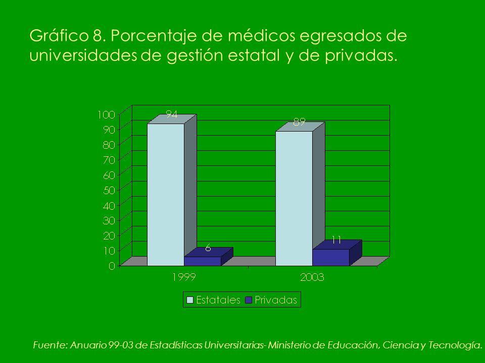 Gráfico 8. Porcentaje de médicos egresados de universidades de gestión estatal y de privadas.