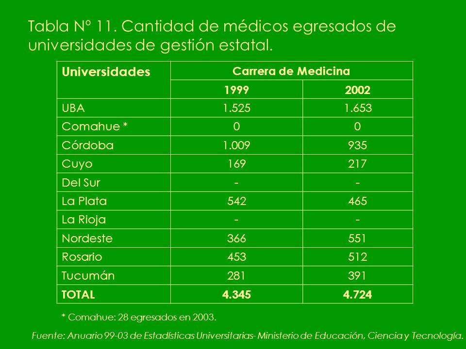 Tabla Nº 11. Cantidad de médicos egresados de universidades de gestión estatal.