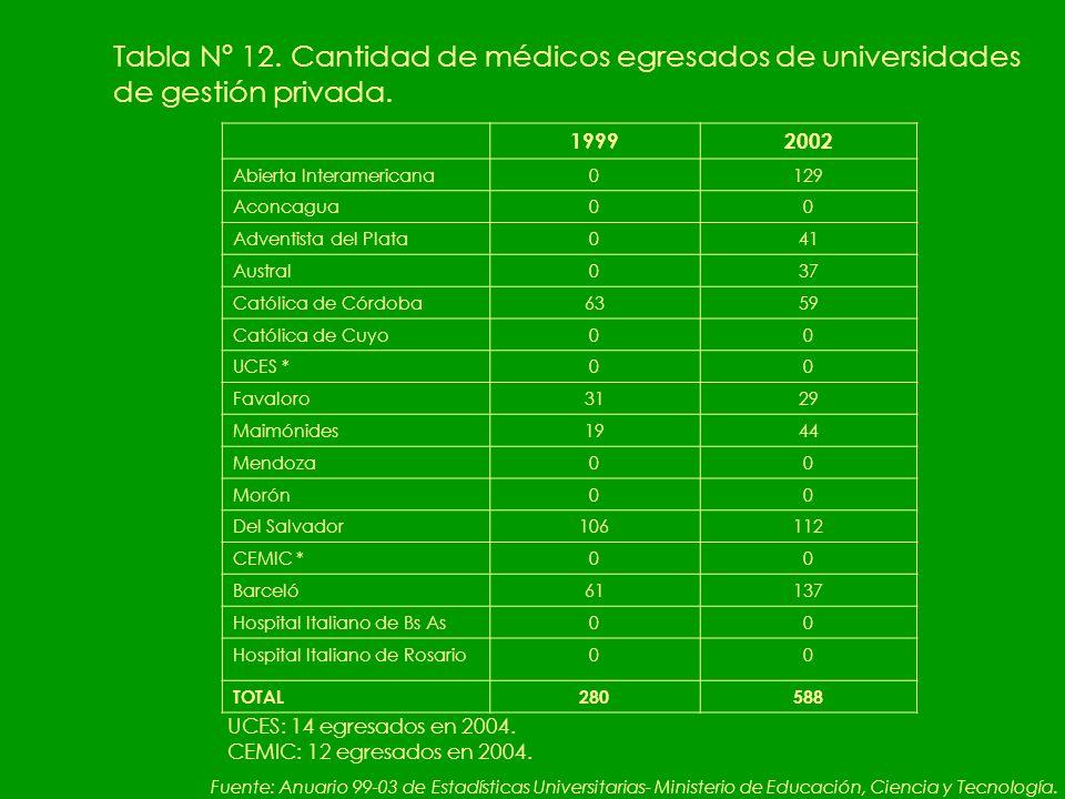 Tabla Nº 12. Cantidad de médicos egresados de universidades de gestión privada.