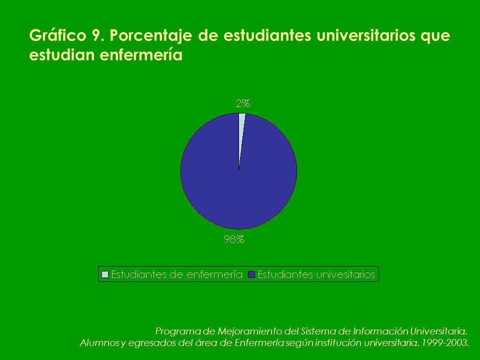 Gráfico 9.