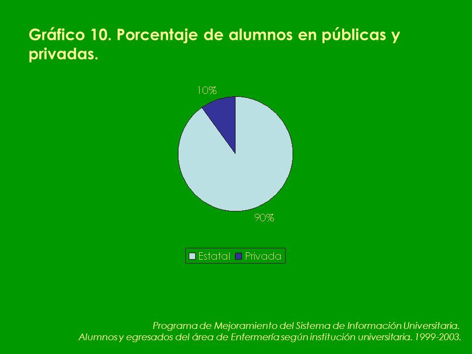 Gráfico 10. Porcentaje de alumnos en públicas y privadas.