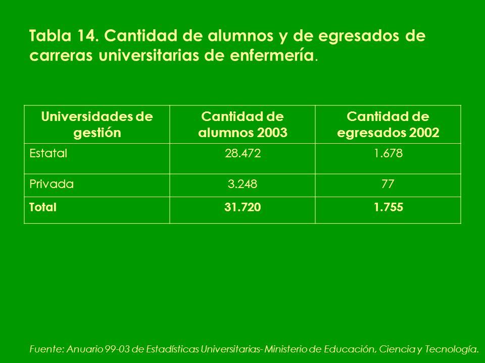 Tabla 14. Cantidad de alumnos y de egresados de carreras universitarias de enfermería.