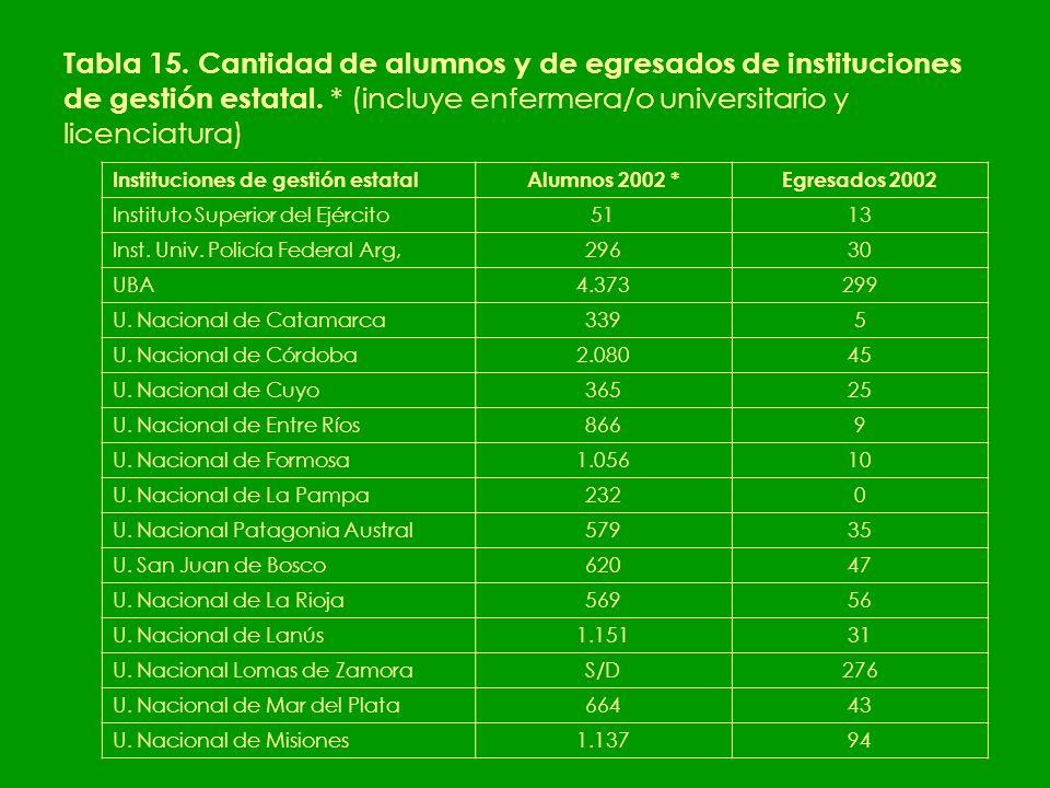 Tabla 15. Cantidad de alumnos y de egresados de instituciones de gestión estatal.