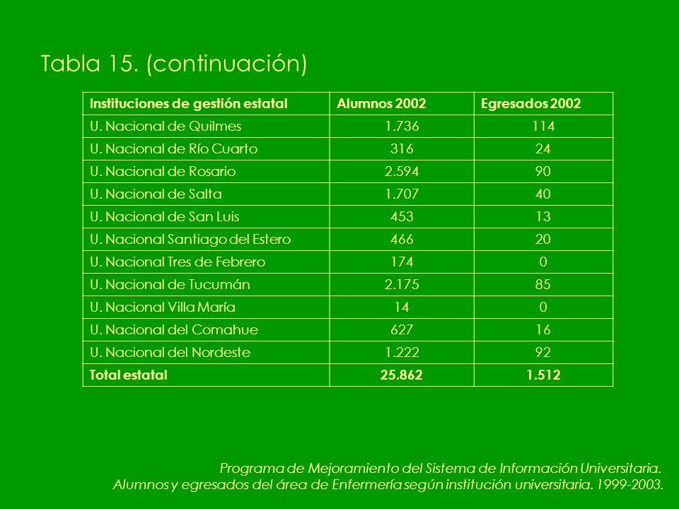 Tabla 15. (continuación) Instituciones de gestión estatalAlumnos 2002Egresados 2002 U.