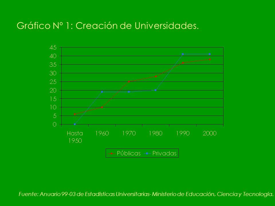 Gráfico Nº 1: Creación de Universidades.