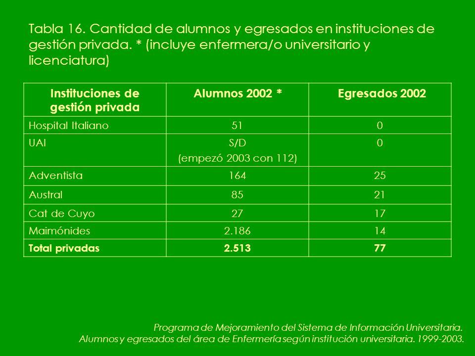 Tabla 16. Cantidad de alumnos y egresados en instituciones de gestión privada.