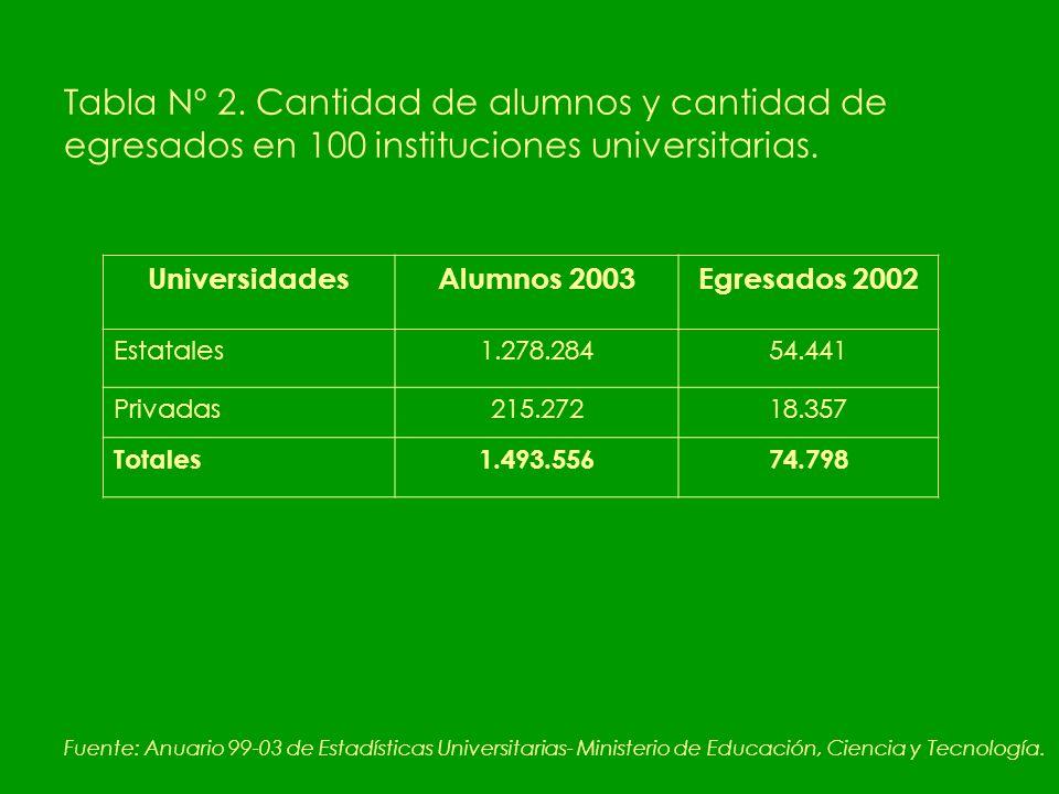 Tabla Nº 2. Cantidad de alumnos y cantidad de egresados en 100 instituciones universitarias.