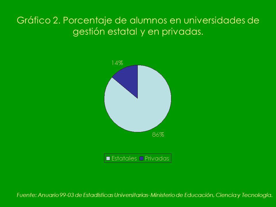 Gráfico 2. Porcentaje de alumnos en universidades de gestión estatal y en privadas.