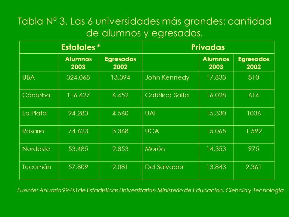 Tabla Nº 3. Las 6 universidades más grandes: cantidad de alumnos y egresados.