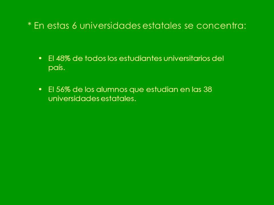 * En estas 6 universidades estatales se concentra: El 48% de todos los estudiantes universitarios del país.