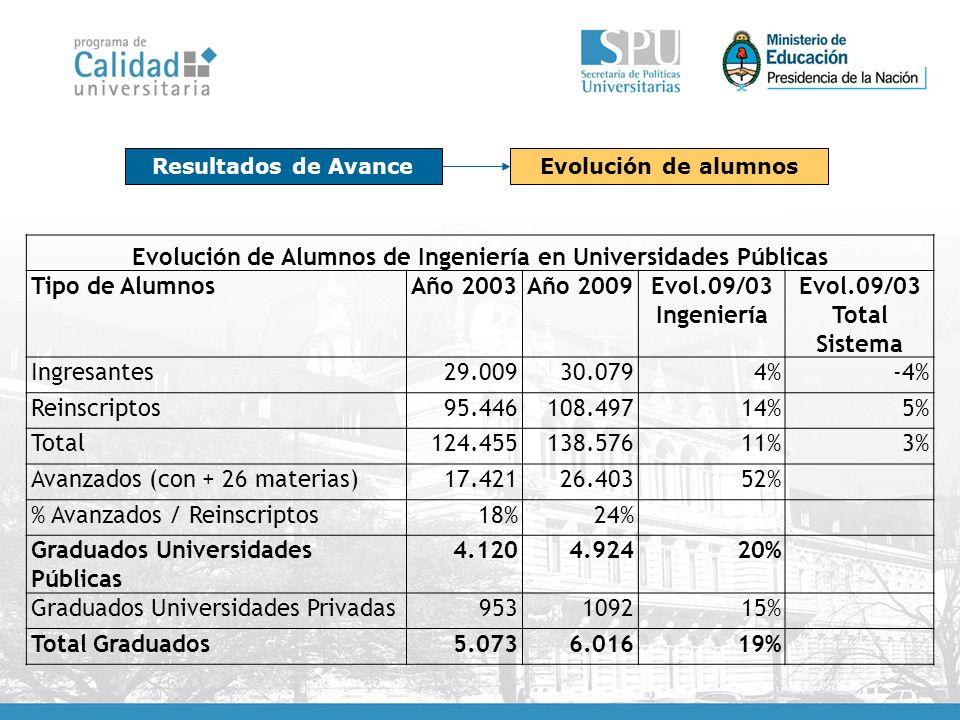 Resultados de AvanceEvolución de alumnos Evolución de Alumnos de Ingeniería en Universidades Públicas Tipo de AlumnosAño 2003Año 2009Evol.09/03 Ingeniería Evol.09/03 Total Sistema Ingresantes29.00930.0794%-4% Reinscriptos95.446108.49714%5% Total124.455138.57611%3% Avanzados (con + 26 materias)17.42126.40352% % Avanzados / Reinscriptos18%24% Graduados Universidades Públicas 4.1204.92420% Graduados Universidades Privadas953109215% Total Graduados5.0736.01619%
