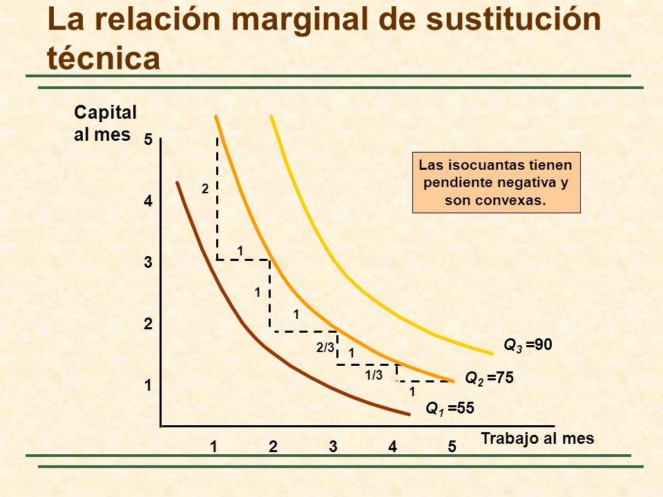 La relación marginal de sustitución técnica 1 2 3 4 12345 5 Las isocuantas tienen pendiente negativa y son convexas. 1 1 1 1 2 1 2/3 1/3 Q 1 =55 Q 2 =