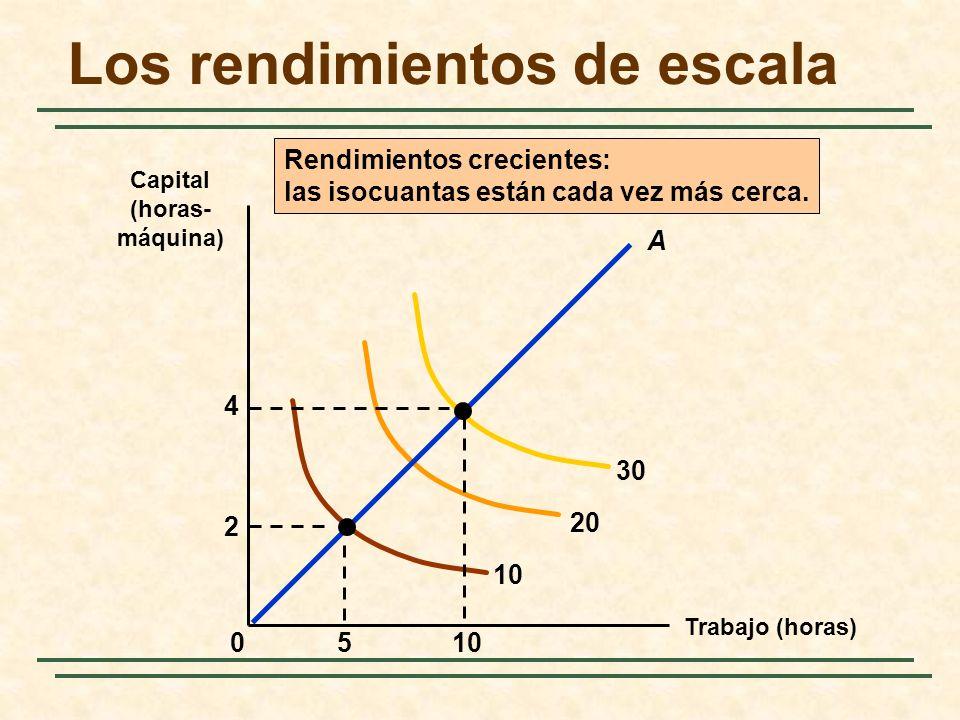 Trabajo (horas) Capital (horas- máquina) 10 20 30 Rendimientos crecientes: las isocuantas están cada vez más cerca. 510 2 4 0 A Los rendimientos de es