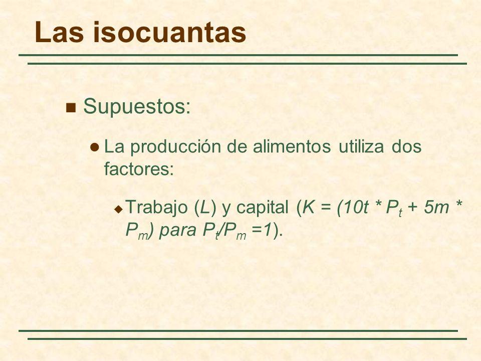 Las isocuantas Supuestos: La producción de alimentos utiliza dos factores: Trabajo (L) y capital (K = (10t * P t + 5m * P m ) para P t /P m =1).