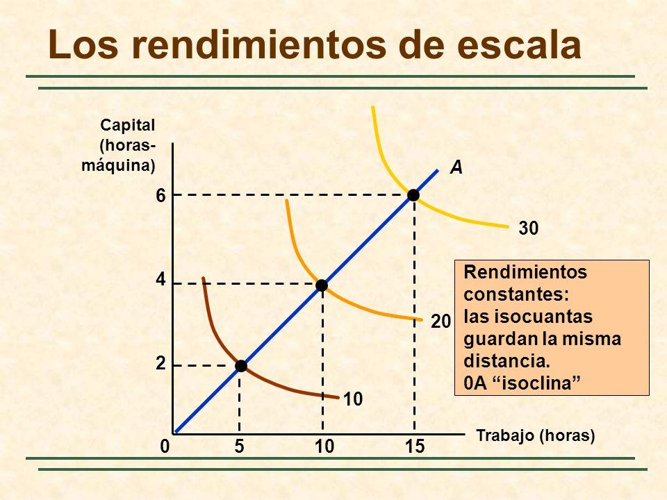 Rendimientos constantes: las isocuantas guardan la misma distancia. 0A isoclina 10 20 30 15510 2 4 0 A 6 Los rendimientos de escala Trabajo (horas) Ca