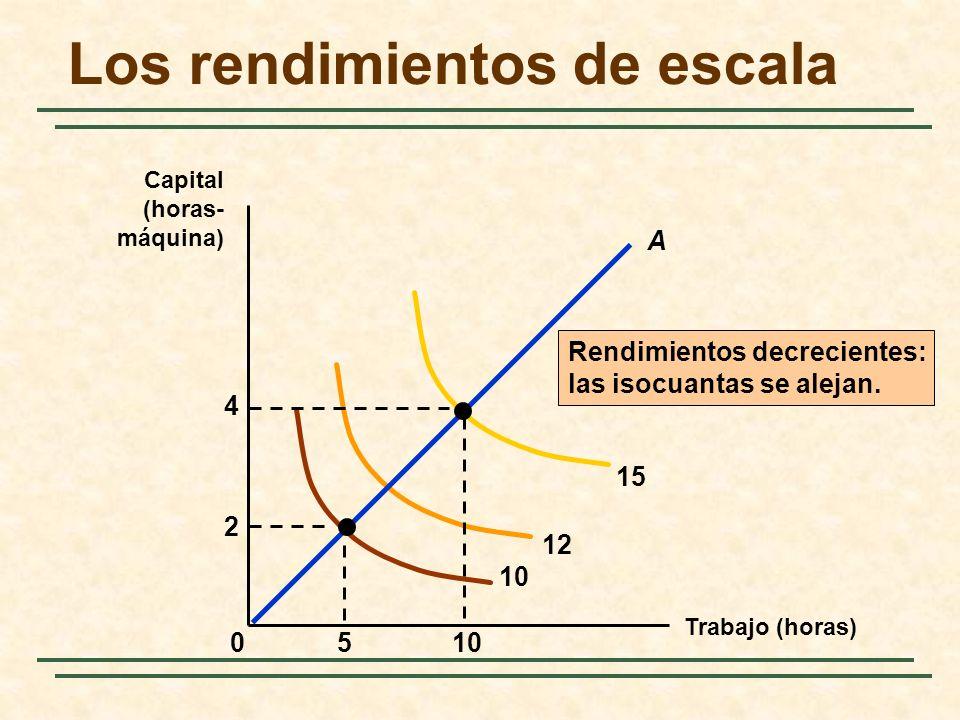 Rendimientos decrecientes: las isocuantas se alejan. 10 12 15 510 2 4 0 A Los rendimientos de escala Trabajo (horas) Capital (horas- máquina)