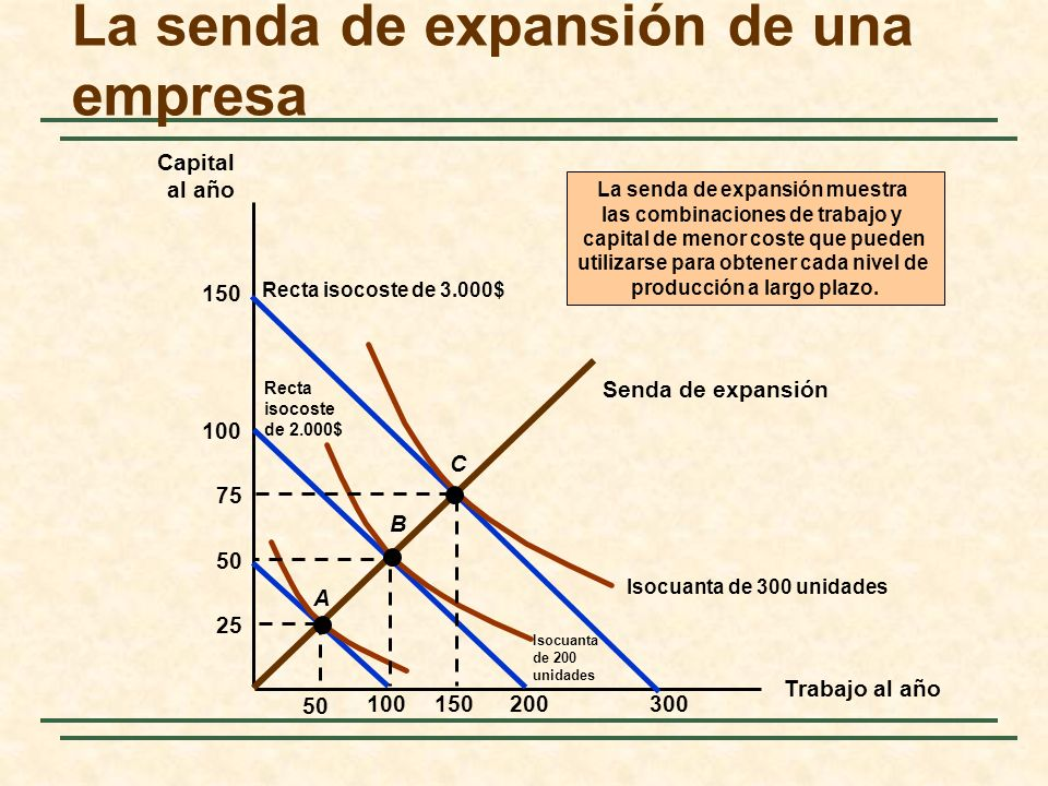 La senda de expansión de una empresa Trabajo al año Capital al año Senda de expansión La senda de expansión muestra las combinaciones de trabajo y cap