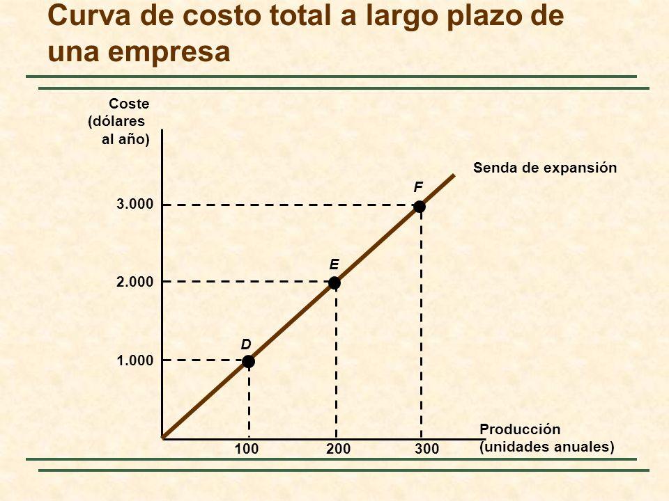 Curva de costo total a largo plazo de una empresa Producción (unidades anuales) Coste (dólares al año) Senda de expansión 1.000 100300200 2.000 3.000