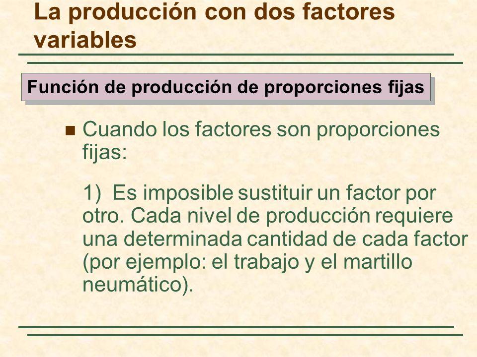 Cuando los factores son proporciones fijas: 1)Es imposible sustituir un factor por otro. Cada nivel de producción requiere una determinada cantidad de