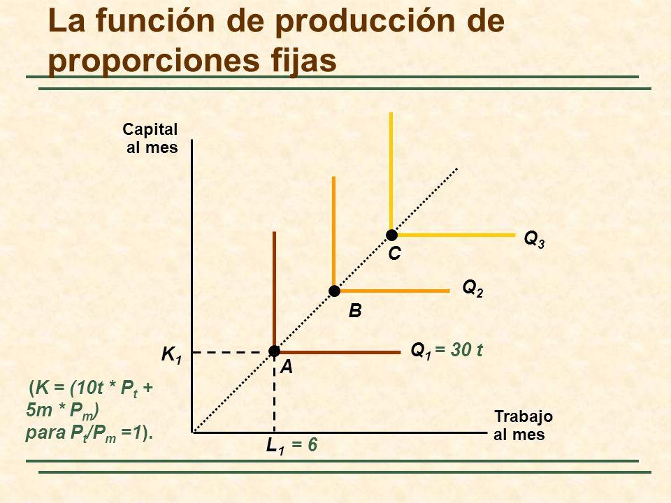 La función de producción de proporciones fijas Trabajo al mes Capital al mes L 1 = 6 K1K1 Q 1 = 30 t Q2Q2 Q3Q3 A B C (K = (10t * P t + 5m * P m ) para