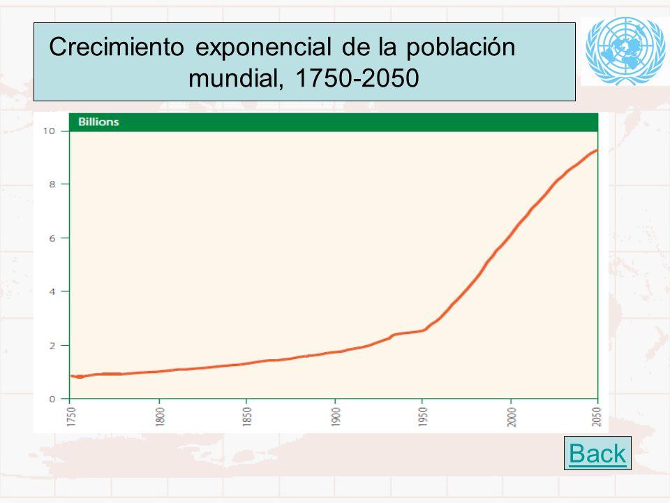 Crecimiento exponencial de la población mundial, 1750-2050 Back