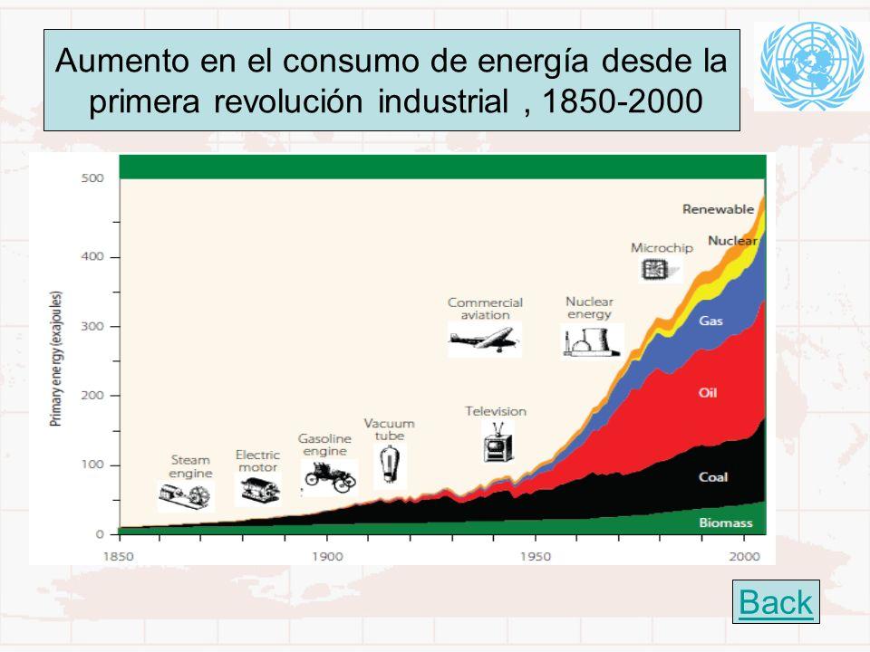 Aumento en el consumo de energía desde la primera revolución industrial, 1850-2000 Back