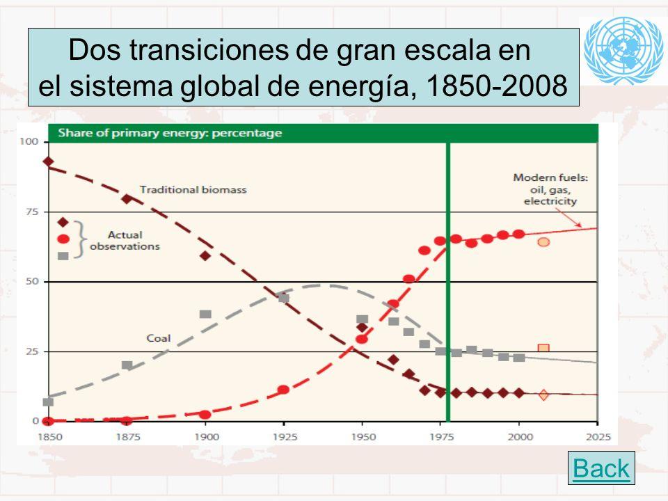 21 Dos transiciones de gran escala en el sistema global de energía, 1850-2008 Back