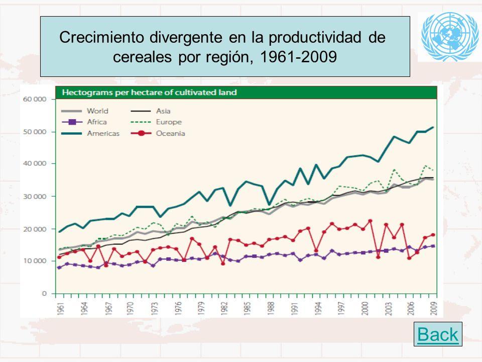 22 Crecimiento divergente en la productividad de cereales por región, 1961-2009 Back