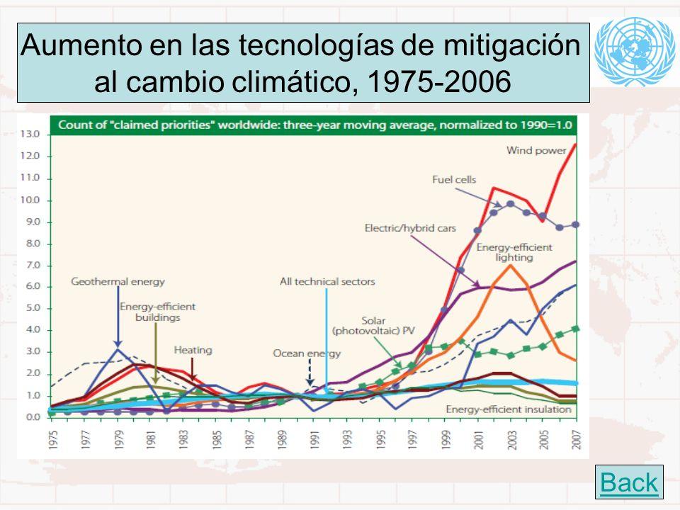 24 Aumento en las tecnologías de mitigación al cambio climático, 1975-2006 Back
