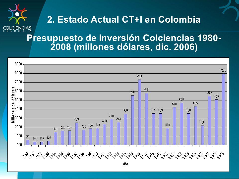 Presupuesto de Inversión Colciencias 1980- 2008 (millones dólares, dic. 2006) 2. Estado Actual CT+I en Colombia