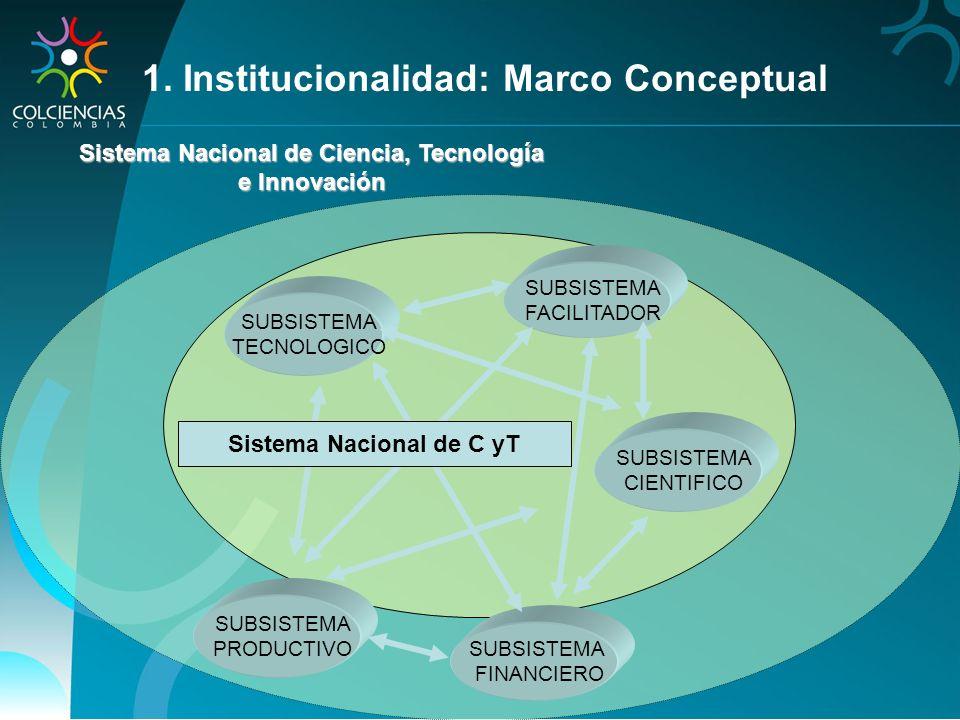 SUBSISTEMA FINANCIERO SUBSISTEMA CIENTIFICO SUBSISTEMA PRODUCTIVO SUBSISTEMA TECNOLOGICO DNP PROEXPORT SENA COLCIENCIAS MINISTERIOS EDUCACION RELACIONES EXTERIORES COMERCIO INDUSTRIA Y TURISMO PROTECCION SOCIAL MINAS Y ENERGIA TRANSPORTE AMBIENTE, VIVIENDA Y DESARROLLO TERRITORIAL CULTURA OBSERVATORIO C Y T HACIENDA Y CREDITO PUBLICO 1.