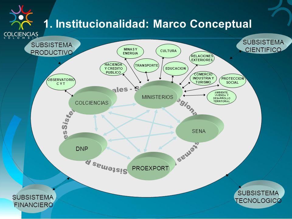 SUBSISTEMA FINANCIERO SUBSISTEMA CIENTIFICO SUBSISTEMA PRODUCTIVO SUBSISTEMA TECNOLOGICO DNP PROEXPORT SENA COLCIENCIAS MINISTERIOS EDUCACION RELACION
