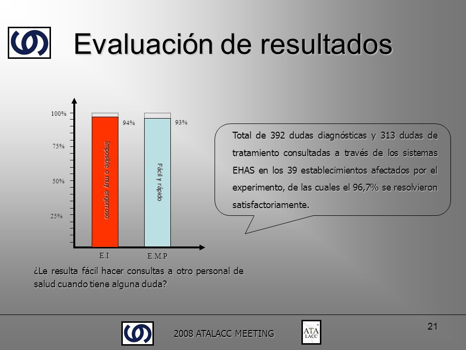 2008 ATALACC MEETING 21 Evaluación de resultados 25% 50% 75% 100% 94% ¿Le resulta fácil hacer consultas a otro personal de salud cuando tiene alguna d