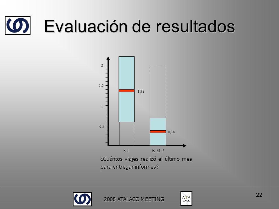 2008 ATALACC MEETING 22 0,5 1 1,5 2 1,38 0,38 ¿Cuántos viajes realizó el último mes para entregar informes? E.I E.M.P Evaluación de resultados