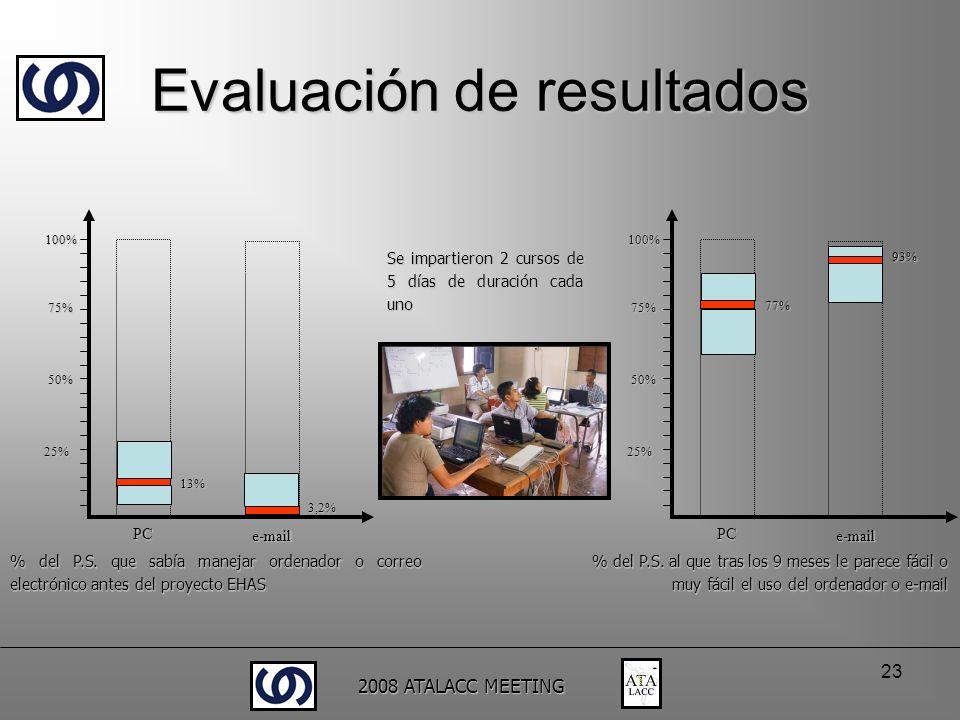 2008 ATALACC MEETING 23 Se impartieron 2 cursos de 5 días de duración cada uno 13% % del P.S. que sabía manejar ordenador o correo electrónico antes d