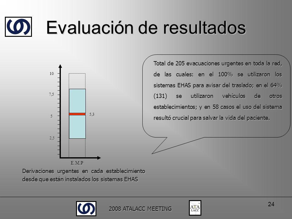 2008 ATALACC MEETING 24 5,3 Derivaciones urgentes en cada establecimiento desde que están instalados los sistemas EHAS E.M.P 2,5 5 7,5 10 Total de 205
