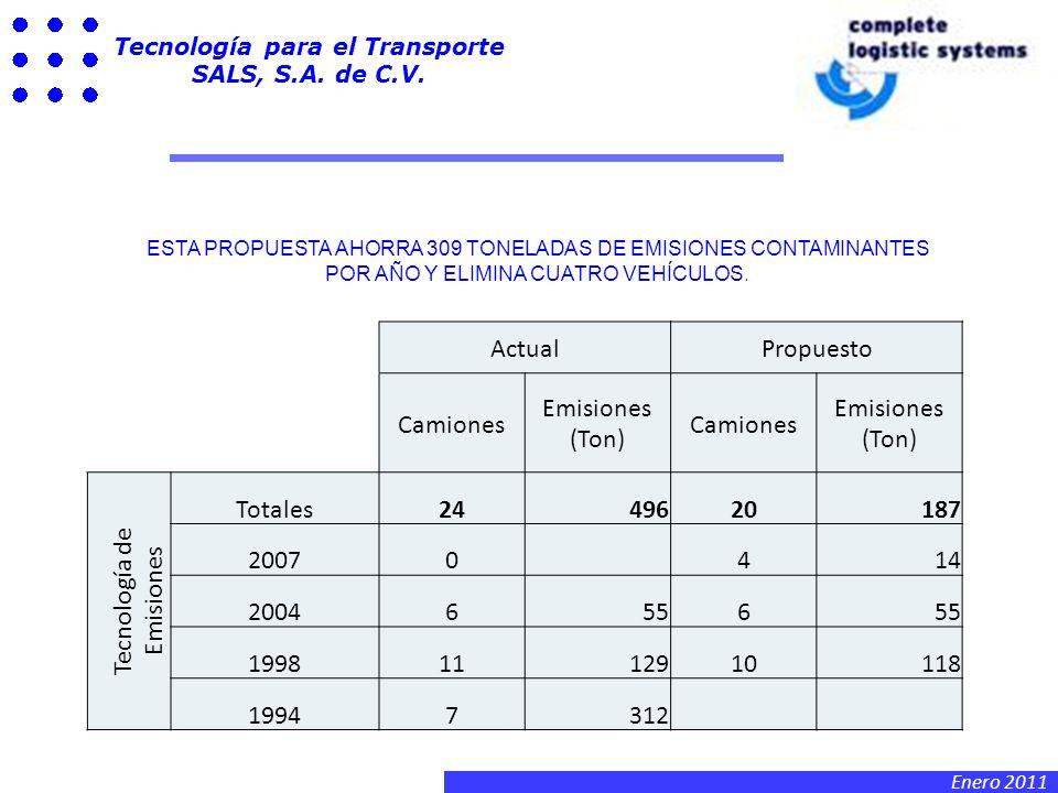 Enero 2011 Tecnología para el Transporte SALS, S.A. de C.V. VIDEO EN VIVO DEL EQUIPO EN USO