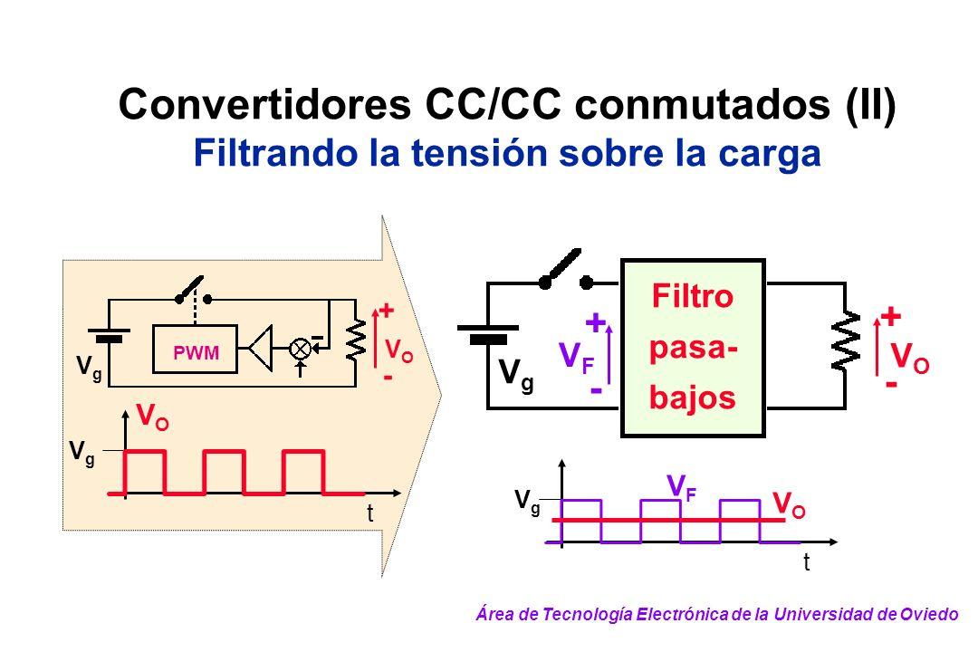 Convertidores CC/CC conmutados (II) Filtrando la tensión sobre la carga VgVg PWM VOVO + - VOVO VgVg t VFVF VgVg t VOVO Filtro pasa- bajos VgVg VOVO +