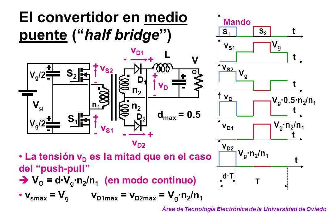 El convertidor en medio puente (half bridge) La tensión v D es la mitad que en el caso del push-pull V O = d·V g ·n 2 /n 1 (en modo continuo) v smax =