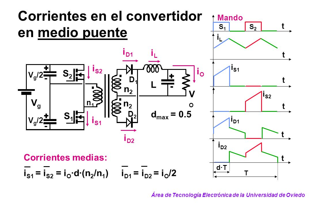 Corrientes en el convertidor en medio puente i D1 iLiL S2S2 n1n1 n2n2 n2n2 VgVg L iOiO S1S1 i D2 i S1 i S2 D1D1 D2D2 VOVO V g /2 Corrientes medias: i