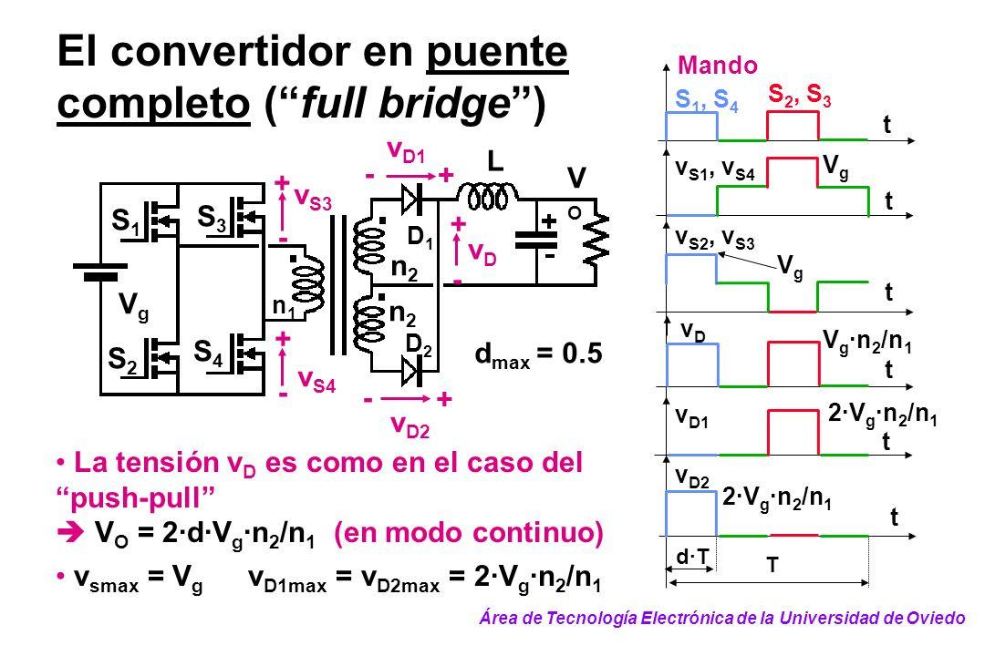 El convertidor en puente completo (full bridge) La tensión v D es como en el caso del push-pull V O = 2·d·V g ·n 2 /n 1 (en modo continuo) v smax = V