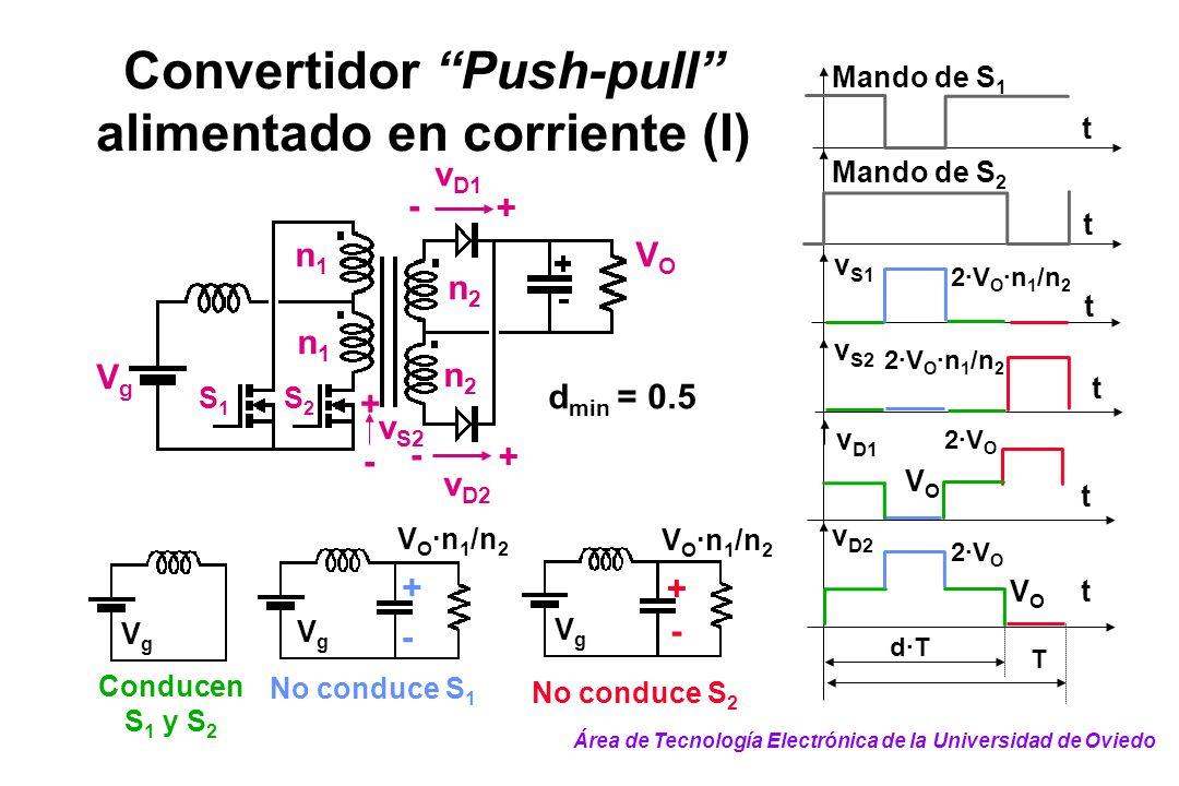 t Mando de S 1 t Mando de S 2 t v S2 t T d·T t t v S1 v D1 2·V O 2·V O ·n 1 /n 2 VOVO v D2 2·V O VOVO Convertidor Push-pull alimentado en corriente (I