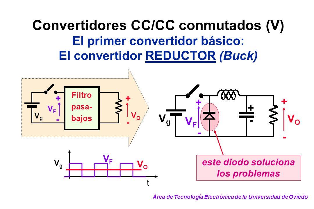 Convertidores CC/CC conmutados (V) El primer convertidor básico: El convertidor REDUCTOR (Buck) este diodo soluciona los problemas Filtro pasa- bajos