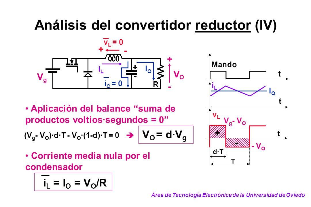 Análisis del convertidor reductor (IV) Aplicación del balance suma de productos voltios·segundos = 0 T d·T t t iLiL Mando vLvL t - + V g - V O IOIO -