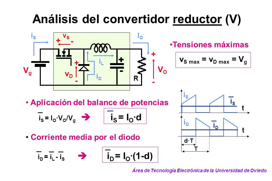 Análisis del convertidor reductor (V) Aplicación del balance de potencias i S = I O ·V O /V g i S = I O ·d Corriente media por el diodo i D = i L - i