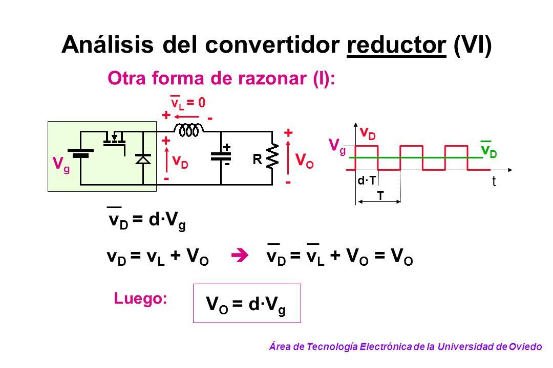 Análisis del convertidor reductor (VI) Otra forma de razonar (I): + - v L = 0 VgVg VOVO + - R vDvD + - v D = d·V g vDvD VgVg t vDvD T d·T v D = v L +