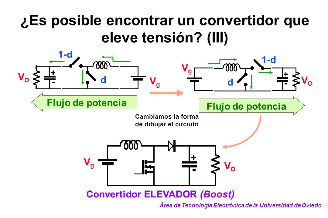 ¿Es posible encontrar un convertidor que eleve tensión? (III) VOVO Flujo de potencia VgVg 1-d d Flujo de potencia VgVg VOVO d 1-d Cambiamos la forma d