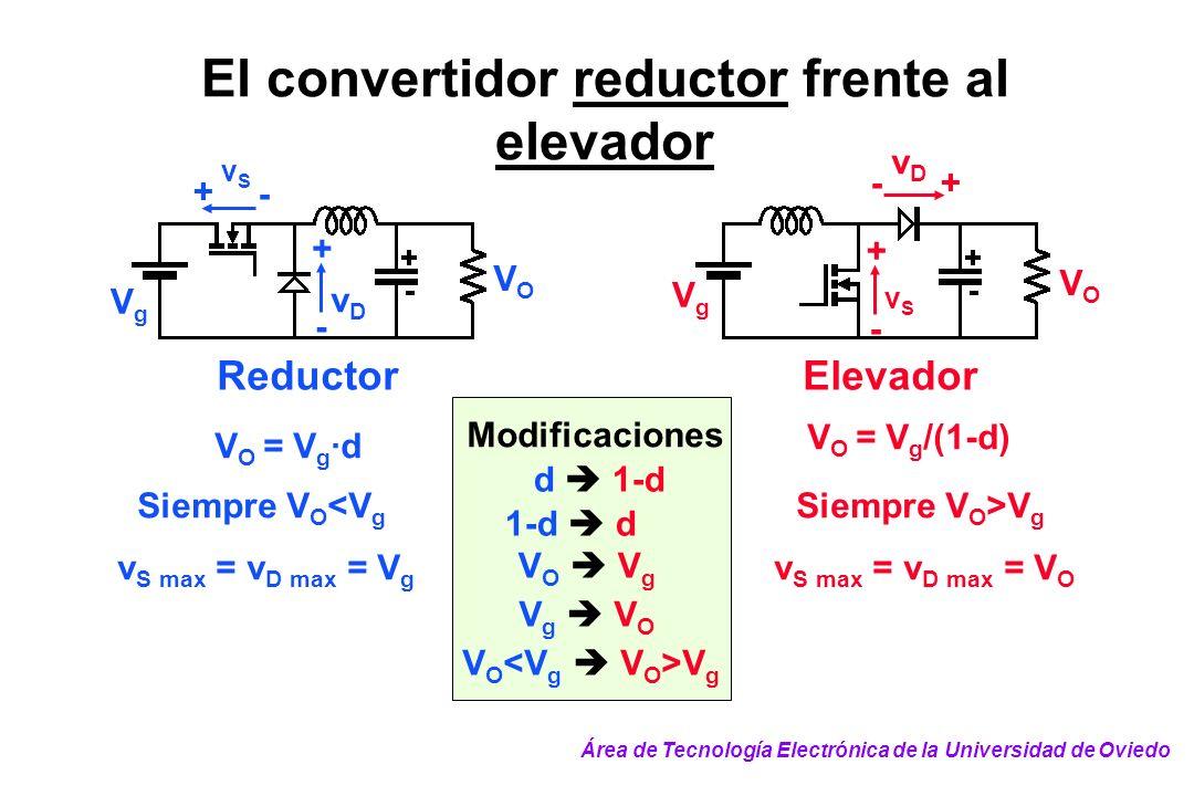El convertidor reductor frente al elevador v S max = v D max = V g v S max = v D max = V O V O = V g ·d V O = V g /(1-d) V g V O V O V g d 1-d 1-d d V