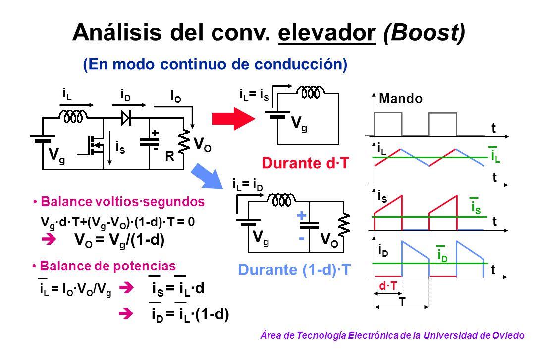 Análisis del conv. elevador (Boost) (En modo continuo de conducción) Durante d·T i L = i D VgVg VOVO + - Durante (1-d)·T iLiL iDiD iSiS VgVg VOVO i L