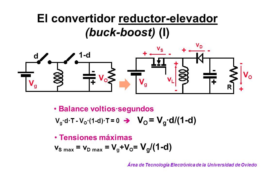 El convertidor reductor-elevador (buck-boost) (I) 1-d d VgVg VOVO + - vDvD V g ·d·T - V O ·(1-d)·T = 0 V O = V g ·d/(1-d) Balance voltios·segundos v S